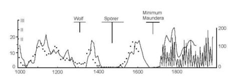 liczba wolfa