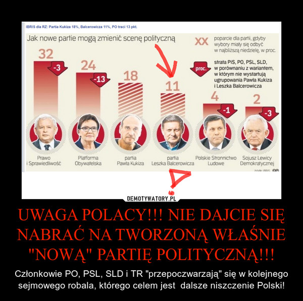 Leszek Balcerowicz partia