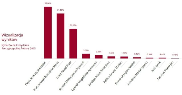 wybory prezydenckie wyniki