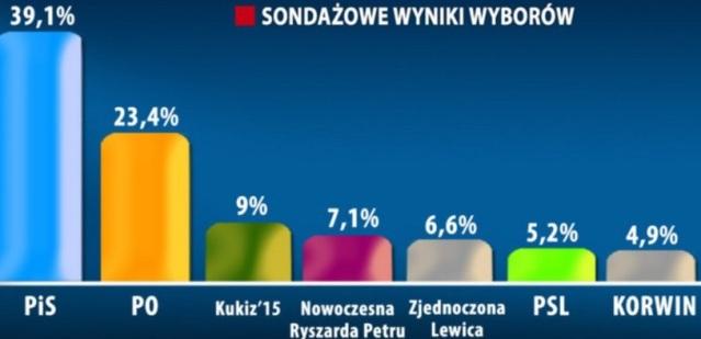 wybory 2015 wyniki